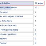 Resultado encuesta Turisme Petit sobre los parques de Palma